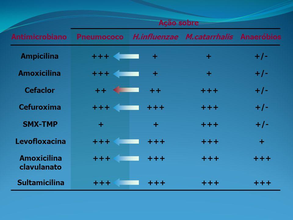 AntimicrobianoPneumococoH.influenzaeM.catarrhalisAnaeróbios Ação sobre Ampicilina++++++/- Amoxicilina++++++/- Cefaclor++ ++++/- Cefuroxima+++ +/- SMX-