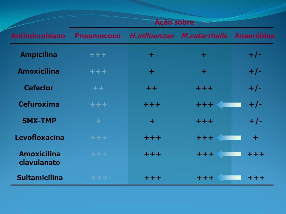 AntimicrobianoPneumococoH.influenzaeM.catarrhalisAnaeróbios Ampicilina++++++/- Amoxicilina++++++/- Cefaclor++ ++++/- Cefuroxima+++ +/- SMX-TMP++++++/- Levofloxacina+++ + Amoxicilina clavulanato +++ Sultamicilina+++ Ação sobre