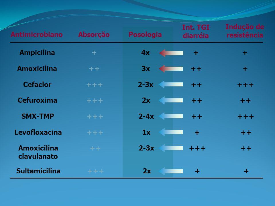 AntimicrobianoAbsorçãoPosologia Int. TGI diarréia Indução de resistência Ampicilina+4x++ Amoxicilina++3x+++ Cefaclor+++2-3x+++++ Cefuroxima+++2x++ SMX