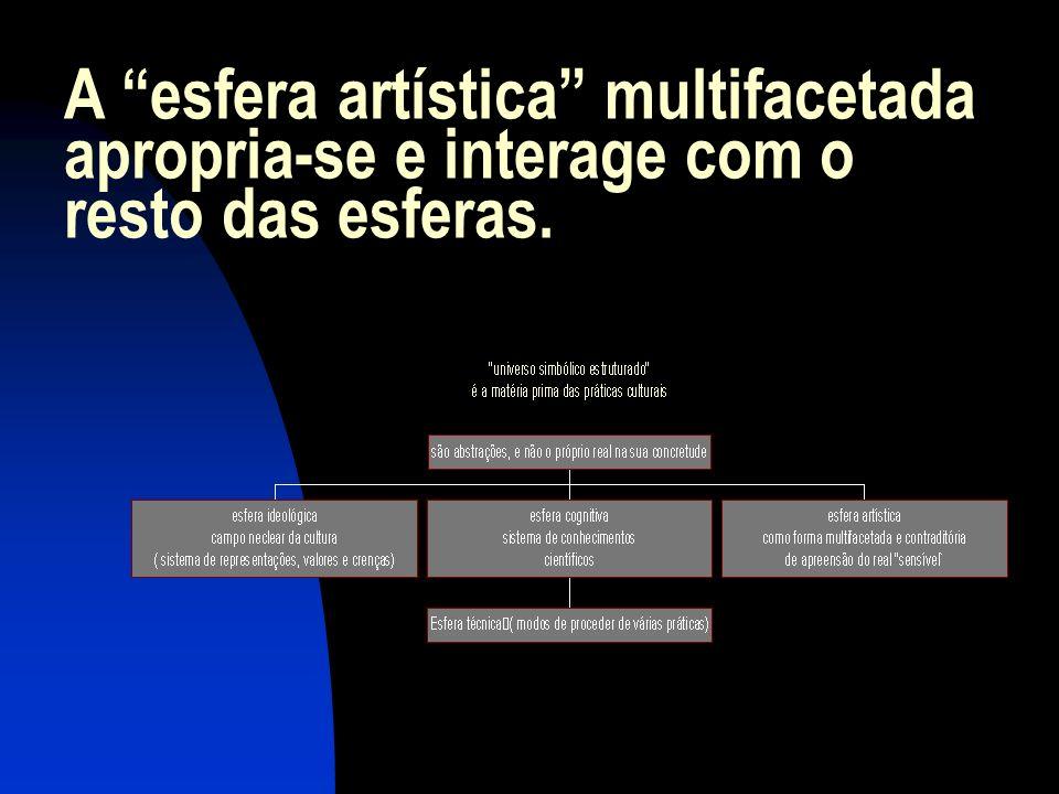 A esfera artística multifacetada apropria-se e interage com o resto das esferas.