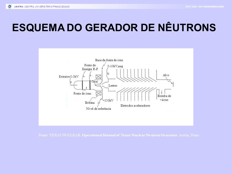 Alvo Bomba de vácuo Lentes 0-10kV,neg Base da fonte de íons Canal Eletrodos aceleradores Nível de referência Bobina Extrator 0-5kV Fonte de Energia R-