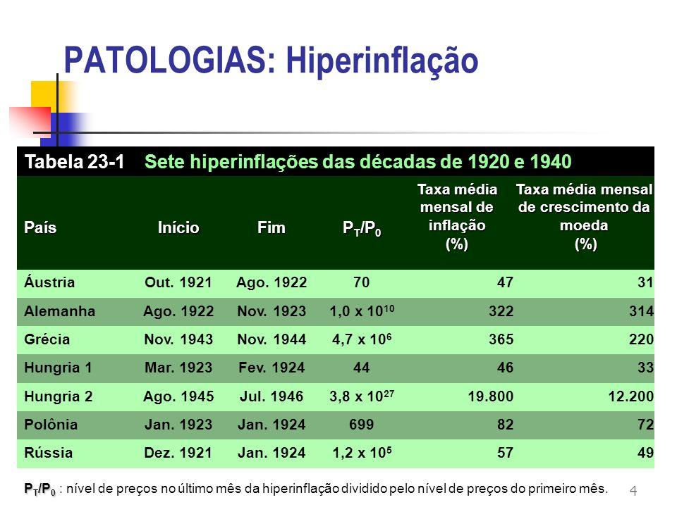 4 PATOLOGIAS: Hiperinflação P T /P 0 P T /P 0 : nível de preços no último mês da hiperinflação dividido pelo nível de preços do primeiro mês. 49571,2