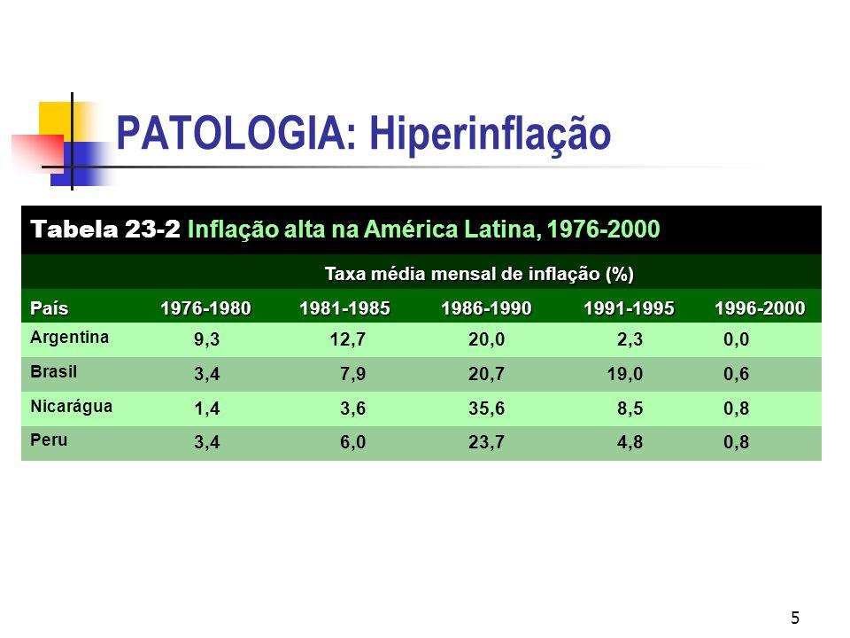 5 PATOLOGIA: Hiperinflação Taxa média mensal de inflação (%) 0,84,823,76,03,4 Peru 1996-2000 8,5 19,0 2,3 1991-1995 0,8 0,6 0,0 Tabela 23-2 Inflação a