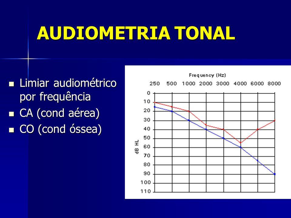 Limiar audiométrico por frequência Limiar audiométrico por frequência CA (cond aérea) CA (cond aérea) CO (cond óssea) CO (cond óssea)