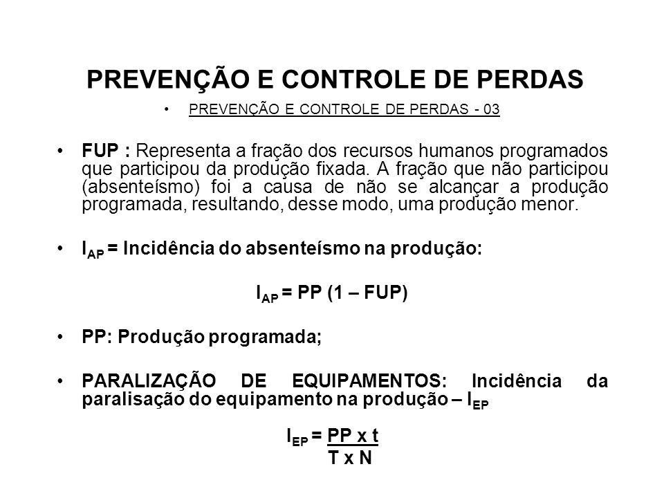 PREVENÇÃO E CONTROLE DE PERDAS PREVENÇÃO E CONTROLE DE PERDAS - 03 FUP : Representa a fração dos recursos humanos programados que participou da produç