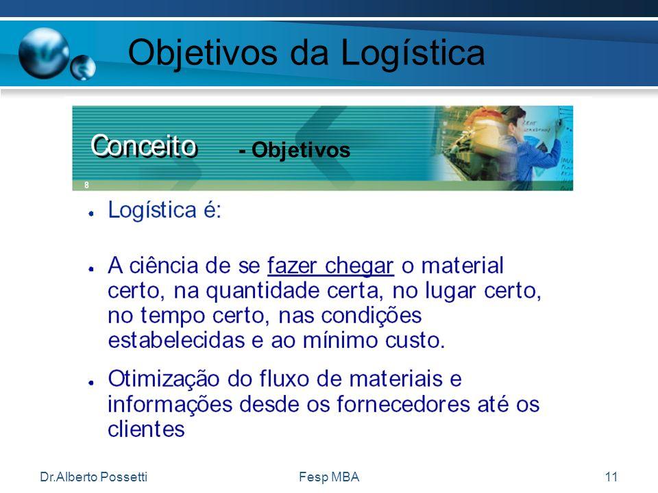 Dr.Alberto PossettiFesp MBA11 Objetivos da Logística - Objetivos
