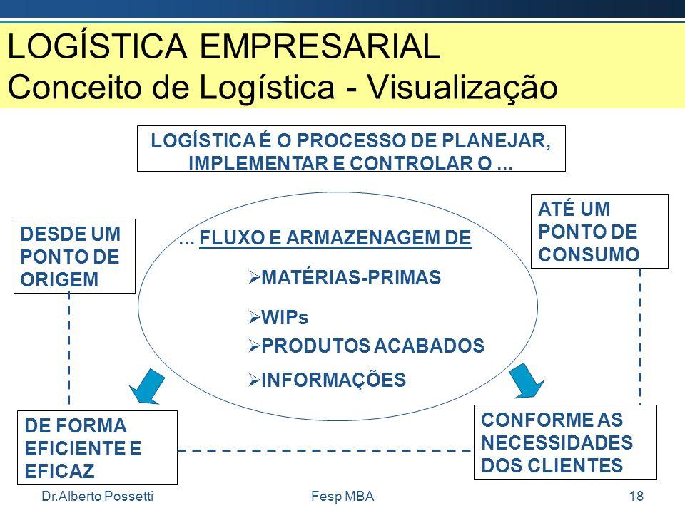 Dr.Alberto PossettiFesp MBA18 LOGÍSTICA EMPRESARIAL Conceito de Logística - Visualização LOGÍSTICA É O PROCESSO DE PLANEJAR, IMPLEMENTAR E CONTROLAR O