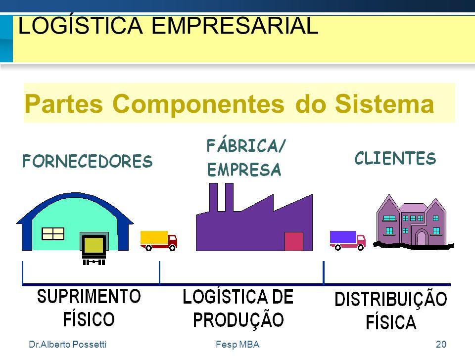 Dr.Alberto PossettiFesp MBA20 LOGÍSTICA EMPRESARIAL Partes Componentes do Sistema