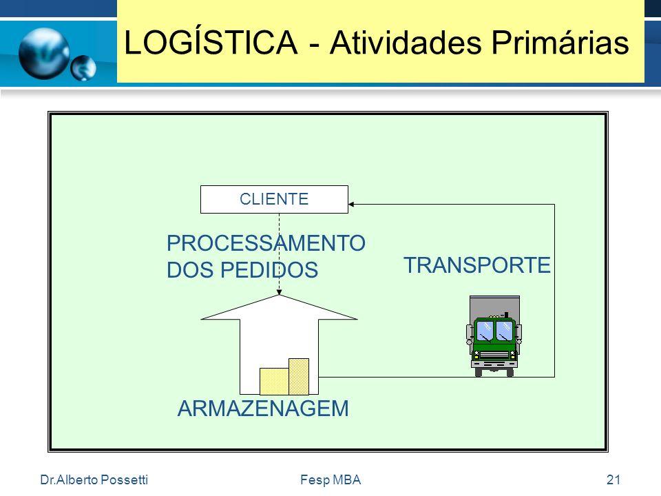 Dr.Alberto PossettiFesp MBA21 LOGÍSTICA - Atividades Primárias CLIENTE TRANSPORTE ARMAZENAGEM PROCESSAMENTO DOS PEDIDOS