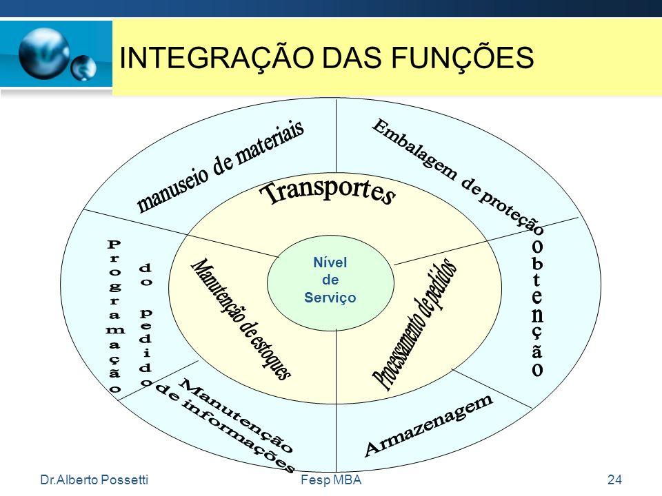 Dr.Alberto PossettiFesp MBA24 INTEGRAÇÃO DAS FUNÇÕES Nível de Serviço