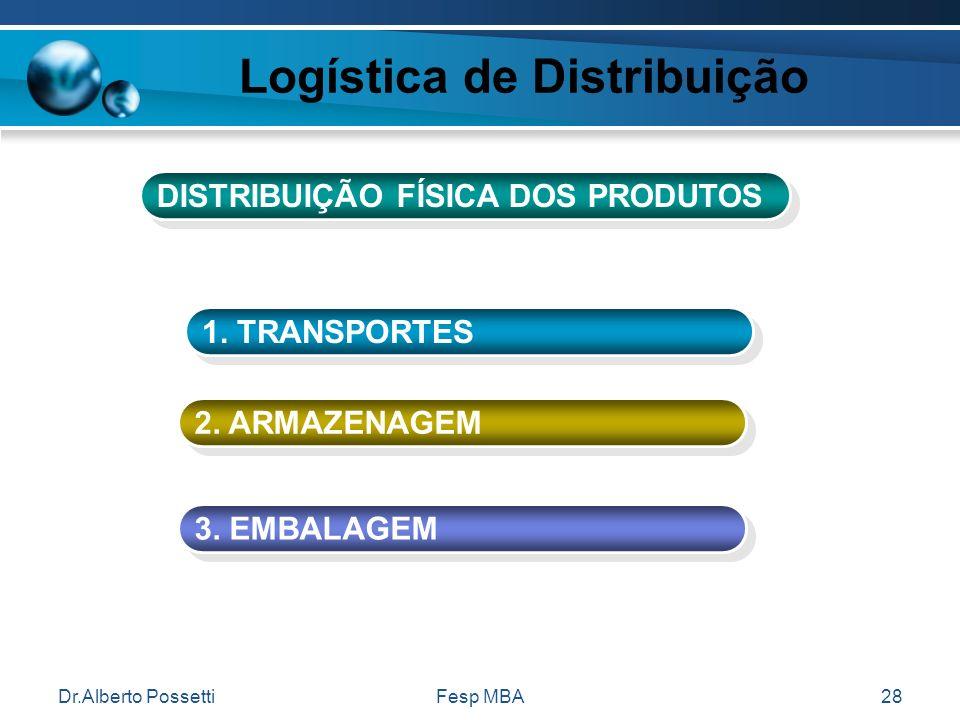 Dr.Alberto PossettiFesp MBA28 Logística de Distribuição 1. TRANSPORTES 2. ARMAZENAGEM 3. EMBALAGEM DISTRIBUIÇÃO FÍSICA DOS PRODUTOS