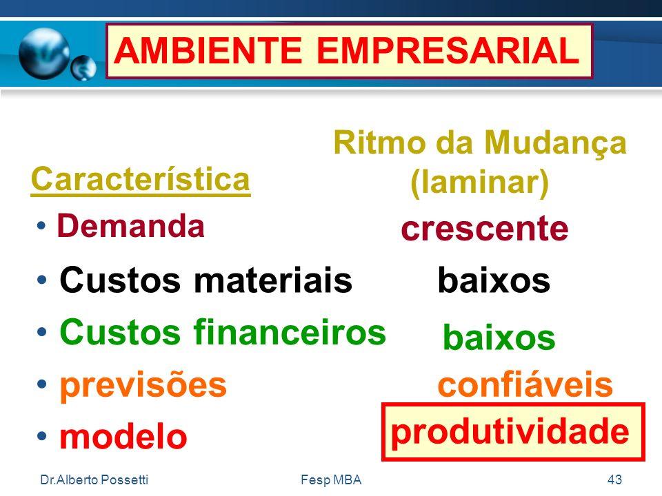 Dr.Alberto PossettiFesp MBA43 AMBIENTE EMPRESARIAL Ritmo da Mudança (laminar) Característica Demanda crescente Custos materiaisbaixos Custos financeir