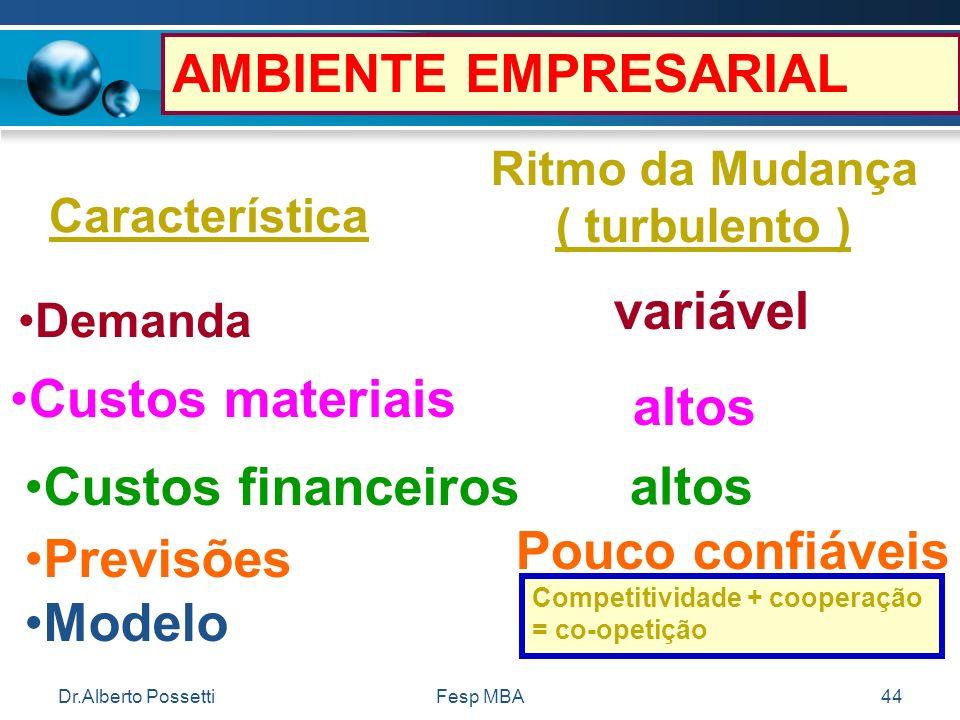 Dr.Alberto PossettiFesp MBA44 AMBIENTE EMPRESARIAL Ritmo da Mudança ( turbulento ) Característica Demanda variável Custos materiais altos Custos finan