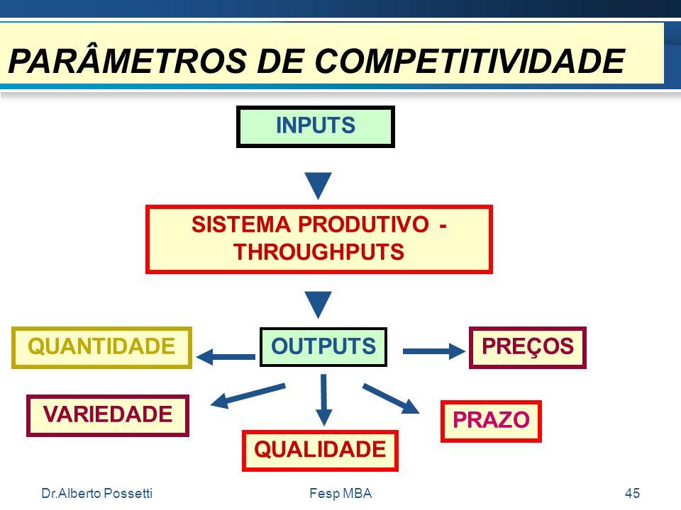 Dr.Alberto PossettiFesp MBA45 PARÂMETROS DE COMPETITIVIDADE INPUTS SISTEMA PRODUTIVO - THROUGHPUTS OUTPUTSQUANTIDADE VARIEDADE QUALIDADE PRAZO PREÇOS