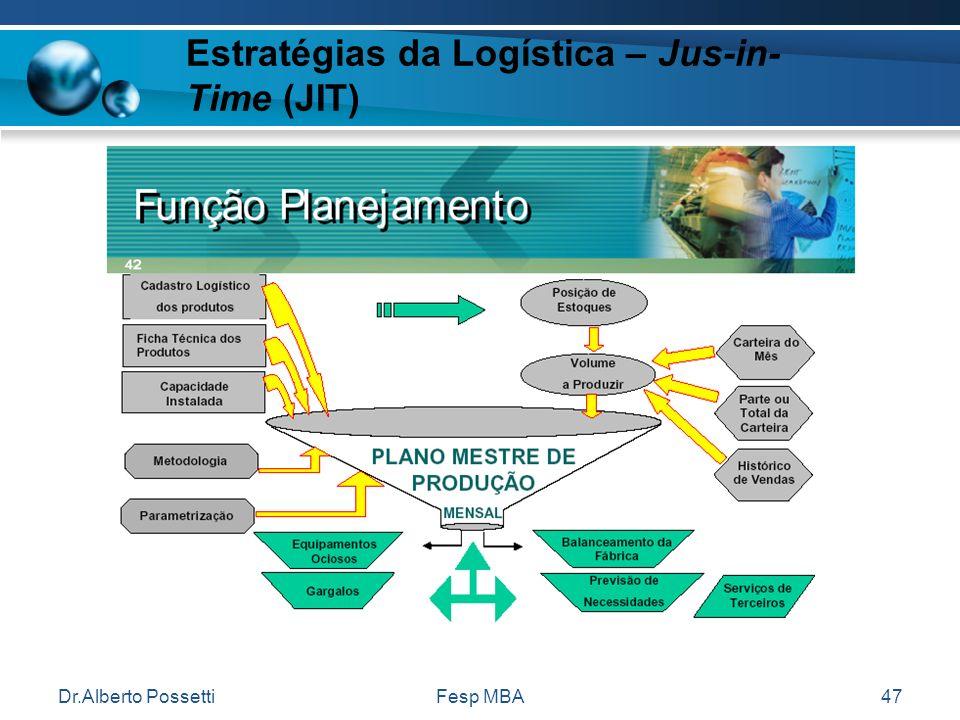 Dr.Alberto PossettiFesp MBA47 Estratégias da Logística – Jus-in- Time (JIT)