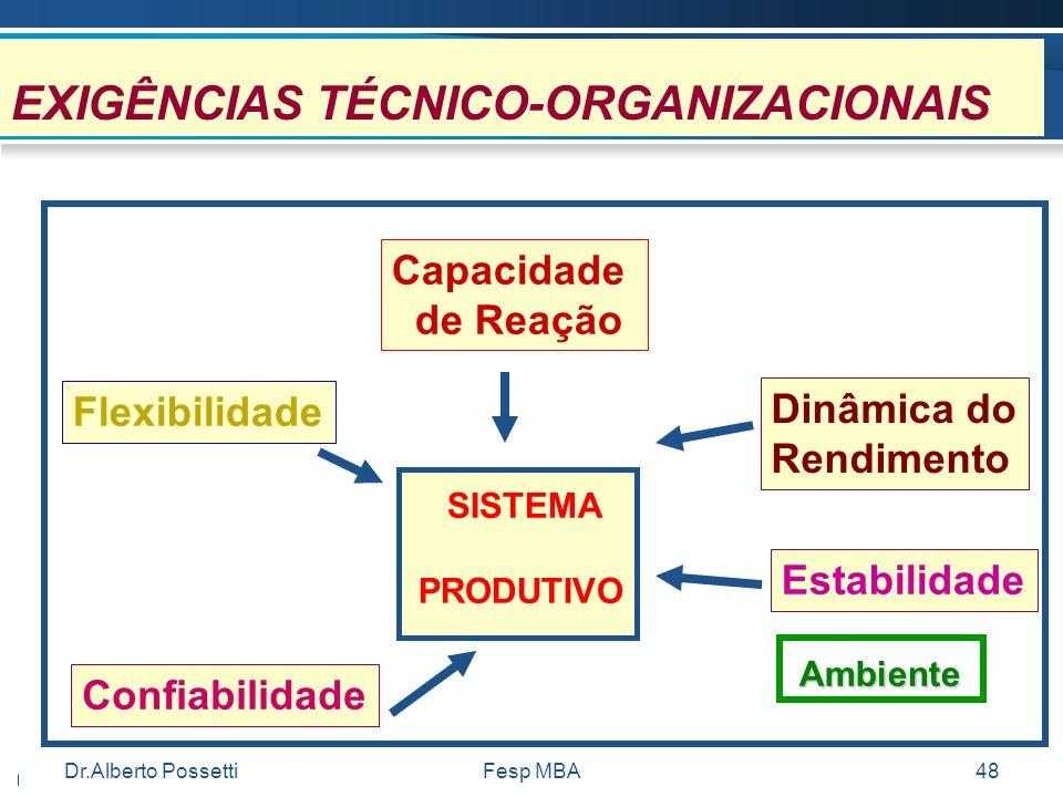 Dr.Alberto PossettiFesp MBA48 EXIGÊNCIAS TÉCNICO-ORGANIZACIONAIS Capacidade de Reação Dinâmica do Rendimento Estabilidade Flexibilidade Confiabilidade