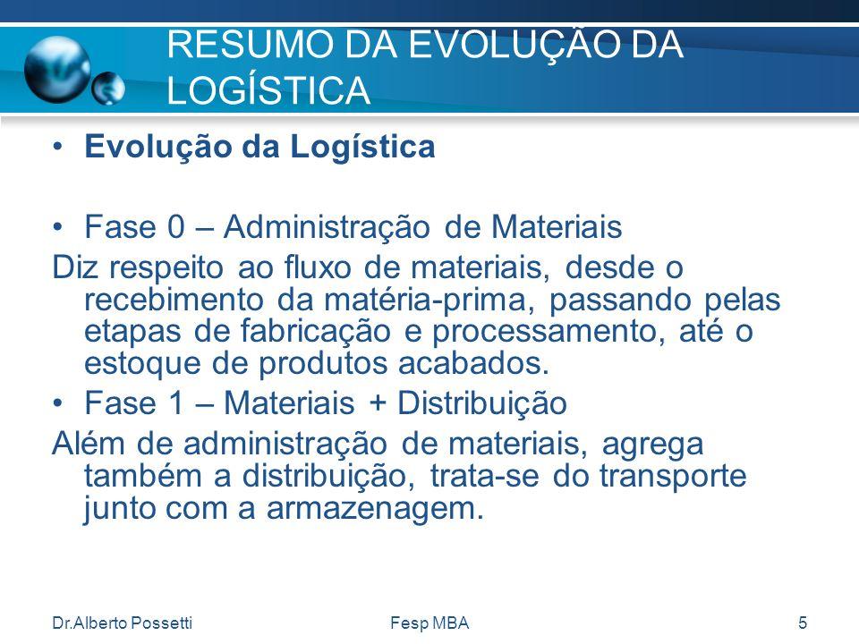 Dr.Alberto PossettiFesp MBA5 RESUMO DA EVOLUÇÃO DA LOGÍSTICA Evolução da Logística Fase 0 – Administração de Materiais Diz respeito ao fluxo de materi