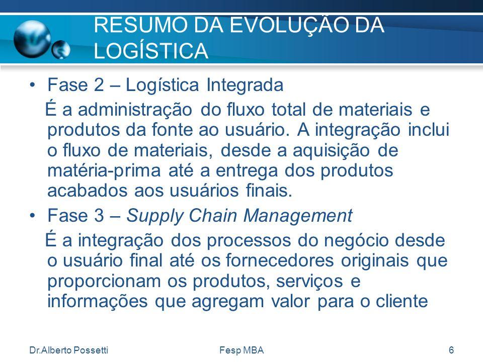 Dr.Alberto PossettiFesp MBA6 RESUMO DA EVOLUÇÃO DA LOGÍSTICA Fase 2 – Logística Integrada É a administração do fluxo total de materiais e produtos da