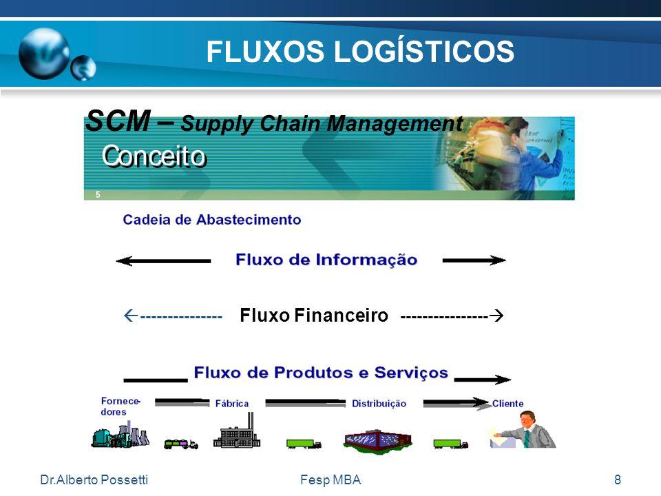 Dr.Alberto PossettiFesp MBA8 FLUXOS LOGÍSTICOS --------------- Fluxo Financeiro ---------------- SCM – Supply Chain Management