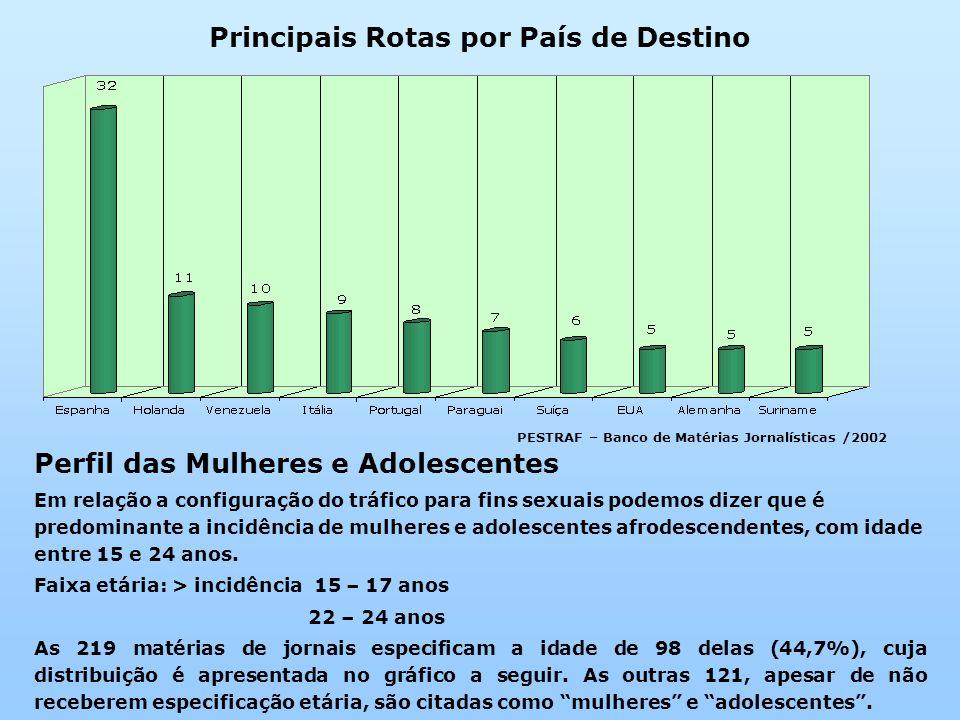Principais Rotas por País de Destino PESTRAF – Banco de Matérias Jornalísticas /2002 Perfil das Mulheres e Adolescentes Em relação a configuração do t