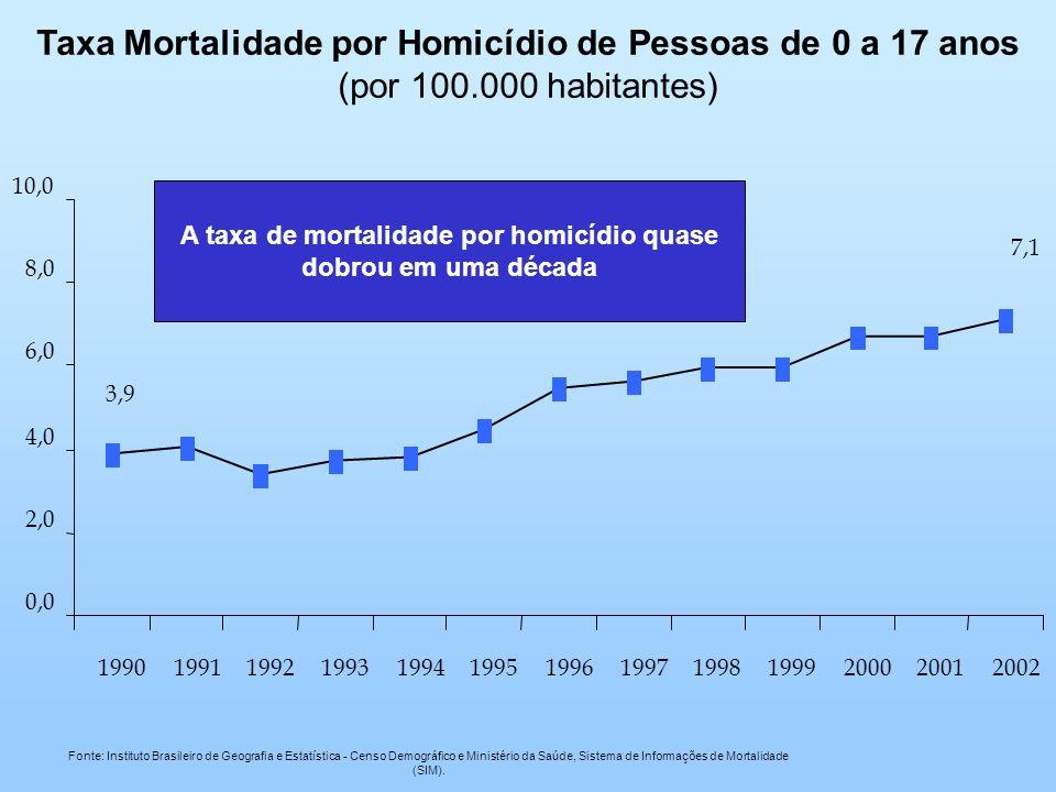 3,9 7,1 0,0 2,0 4,0 6,0 8,0 10,0 1990199119921993199419951996199719981999200020012002 Fonte: Instituto Brasileiro de Geografia e Estatística - Censo D