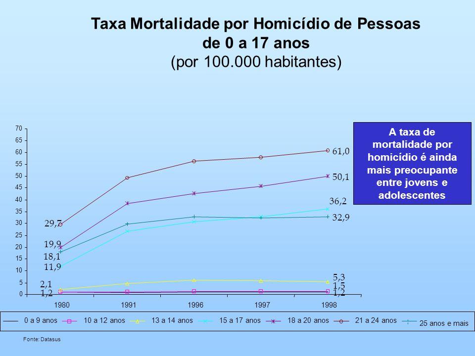 A taxa de mortalidade por homicídio é ainda mais preocupante entre jovens e adolescentes Taxa Mortalidade por Homicídio de Pessoas de 0 a 17 anos (por