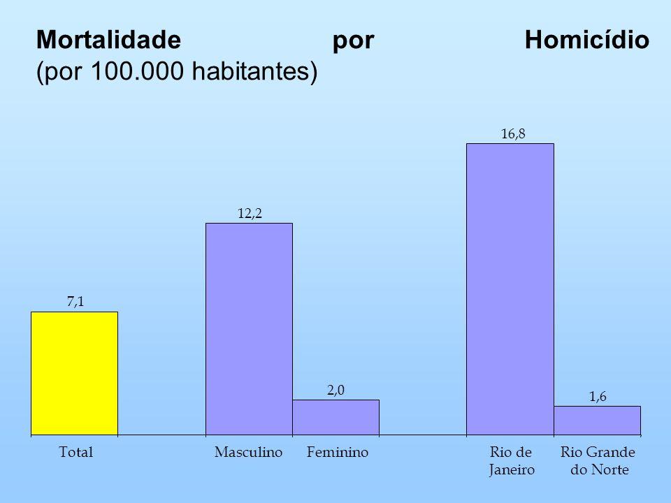 Mortalidade por Homicídio (por 100.000 habitantes) 7,1 12,2 2,0 16,8 1,6 TotalMasculinoFemininoRio de Janeiro Rio Grande do Norte