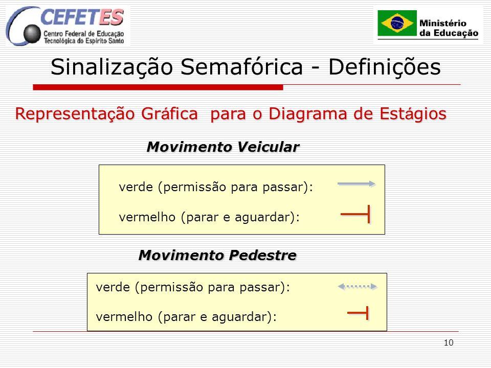 10 Sinalização Semafórica - Definições Representa ç ão Gr á fica para o Diagrama de Est á gios verde (permissão para passar): vermelho (parar e aguard