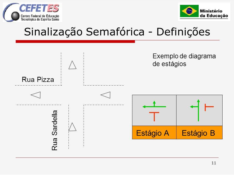 11 Sinalização Semafórica - Definições Exemplo de diagrama de estágios Rua Pizza Rua Sardella Estágio A Estágio B