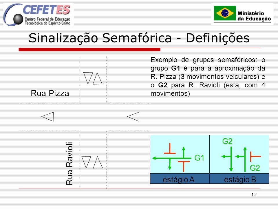 12 Sinalização Semafórica - Definições Rua Pizza Rua Ravioli Exemplo de grupos semafóricos: o grupo G1 é para a aproximação da R. Pizza (3 movimentos
