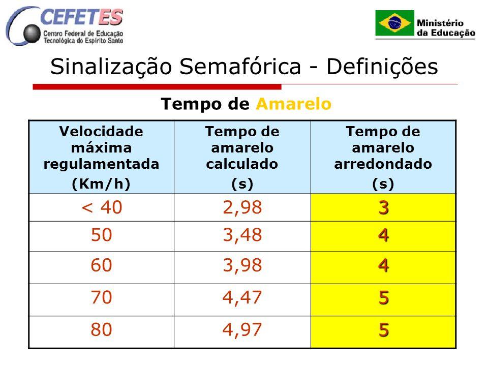 14 Sinalização Semafórica - Definições Tempo de Amarelo Velocidade máxima regulamentada (Km/h) Tempo de amarelo calculado (s) Tempo de amarelo arredon