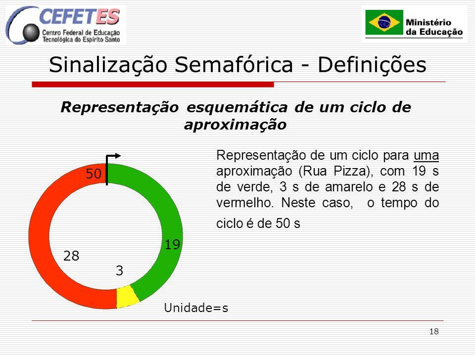 18 Sinalização Semafórica - Definições Representação esquemática de um ciclo de aproximação 50 28 3 19 Representação de um ciclo para uma aproximação (Rua Pizza), com 19 s de verde, 3 s de amarelo e 28 s de vermelho.