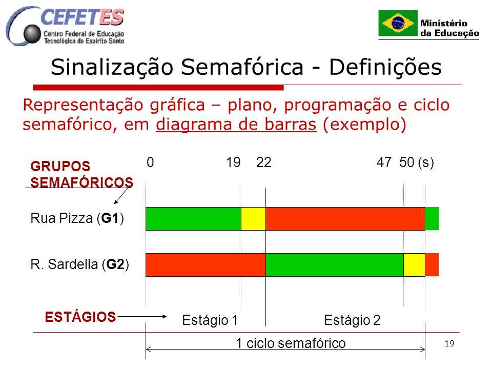 19 Sinalização Semafórica - Definições Representação gráfica – plano, programação e ciclo semafórico, em diagrama de barras (exemplo) Rua Pizza (G1) R