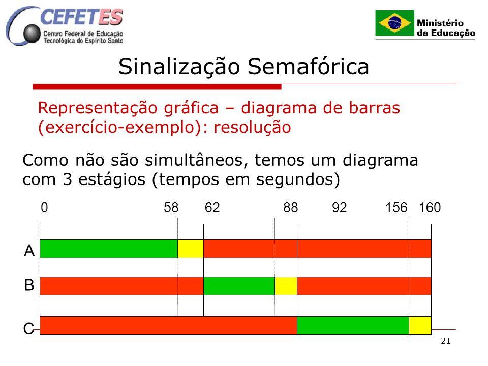21 Sinalização Semafórica Representação gráfica – diagrama de barras (exercício-exemplo): resolução Como não são simultâneos, temos um diagrama com 3 estágios (tempos em segundos) 0 58 62 88 92 156 160 A B C