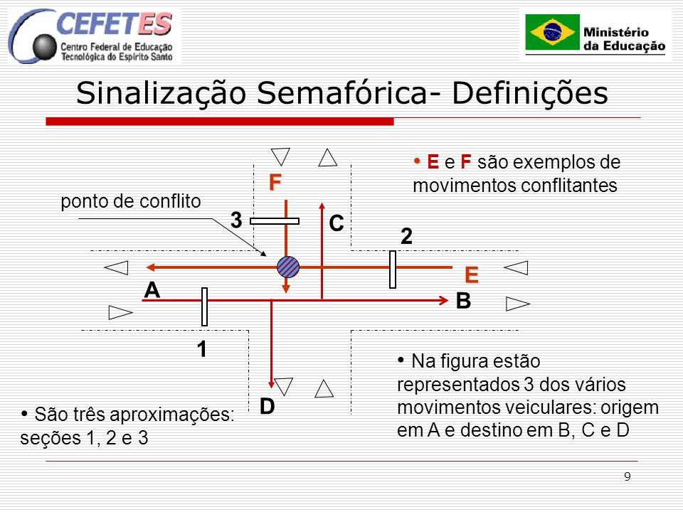 9 Sinalização Semafórica- Definições A B 1 2 3 C D Na figura estão representados 3 dos vários movimentos veiculares: origem em A e destino em B, C e D São três aproximações: seções 1, 2 e 3EF E e F são exemplos de movimentos conflitantes ponto de conflito