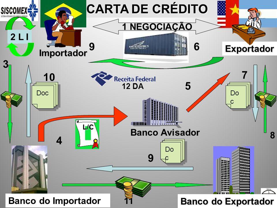25/1/2014 CARTA DE CRÉDITO A VISTA/PRAZO 1-Fatura pro forma 2-Reg.da LI (se for o caso) 3-Def.LI (se for caso) 4-Importador - abertura LC 5-Banco - confirmação do crédito 6-Aviso ao Exportador7- Embarque no exterior 8-Banco do importador recebe carta remessa com documentos p/ negociação 9a-Banco analisa os docs., se bons ou discrepâncias aceitas – entrega-os ao importador – fech.