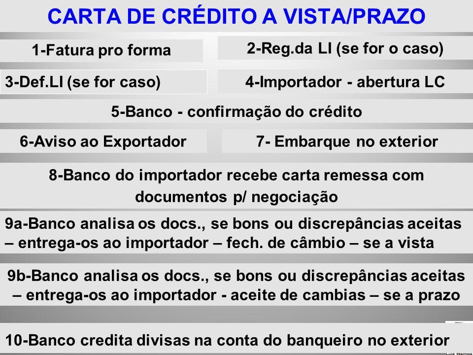 25/1/2014 CARTA DE CRÉDITO A VISTA/PRAZO 1-Fatura pro forma 2-Reg.da LI (se for o caso) 3-Def.LI (se for caso) 4-Importador - abertura LC 5-Banco - co