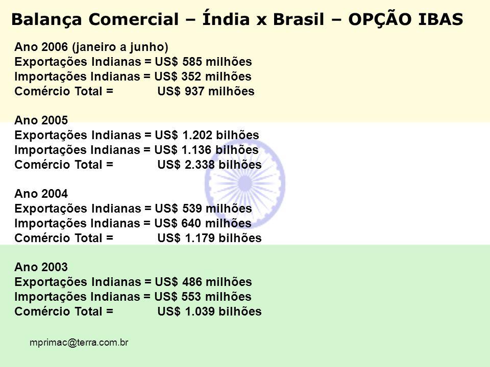 mprimac@terra.com.br Balança Comercial – Índia x Brasil – OPÇÃO IBAS Ano 2006 (janeiro a junho) Exportações Indianas = US$ 585 milhões Importações Ind