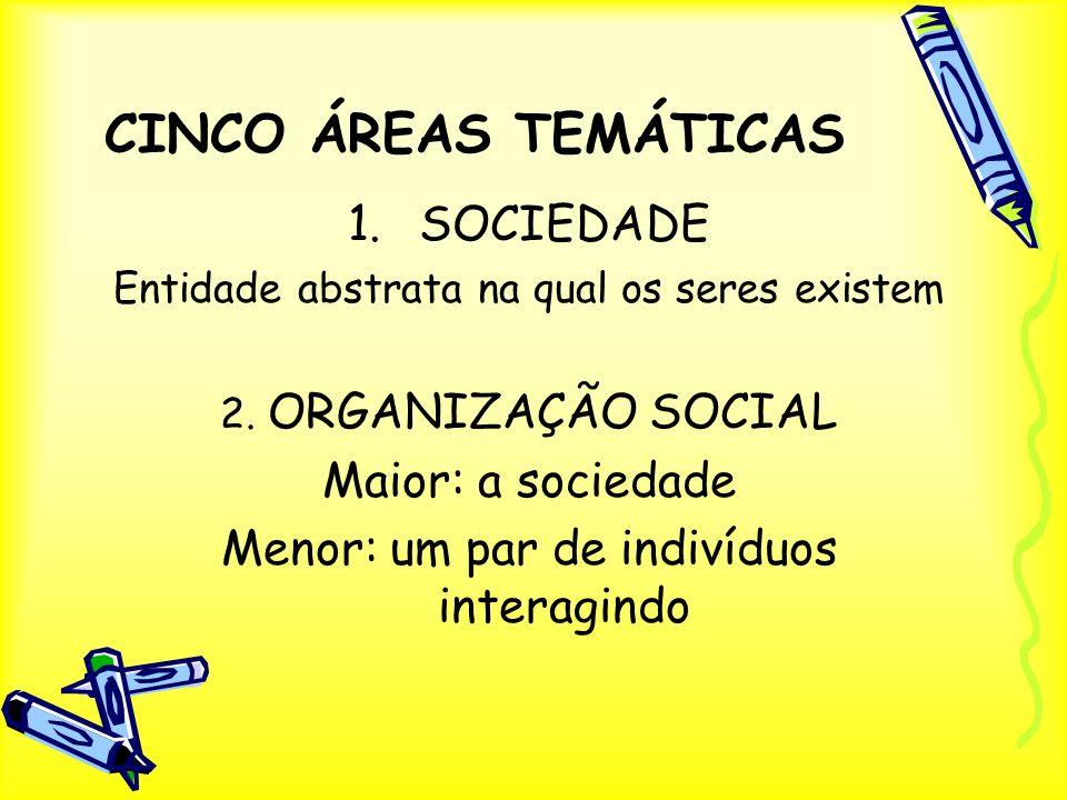 CINCO ÁREAS TEMÁTICAS 1.SOCIEDADE Entidade abstrata na qual os seres existem 2. ORGANIZAÇÃO SOCIAL Maior: a sociedade Menor: um par de indivíduos inte