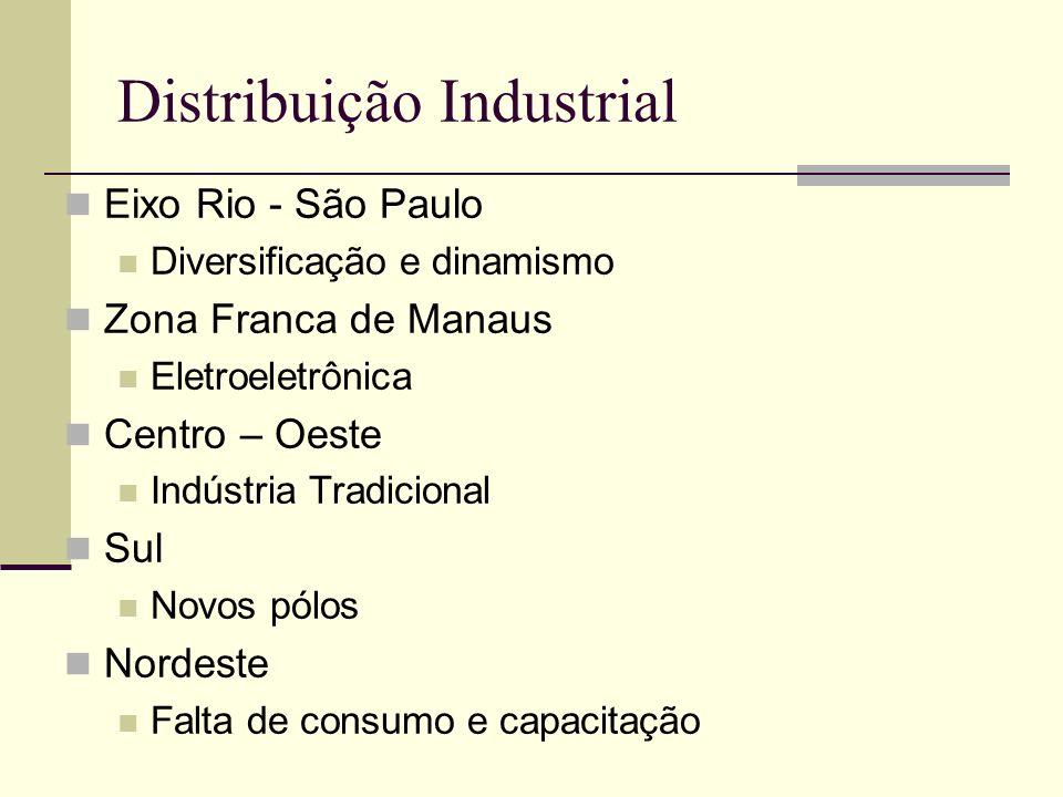 Distribuição Industrial Eixo Rio - São Paulo Diversificação e dinamismo Zona Franca de Manaus Eletroeletrônica Centro – Oeste Indústria Tradicional Su