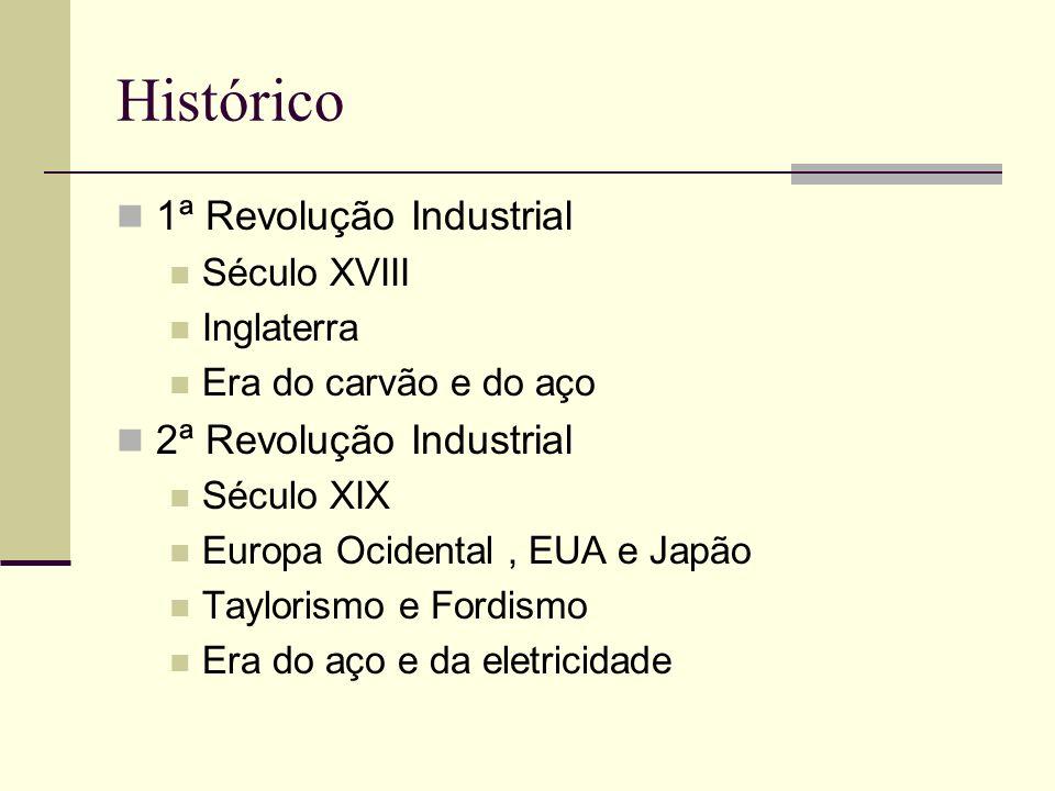 Histórico 1ª Revolução Industrial Século XVIII Inglaterra Era do carvão e do aço 2ª Revolução Industrial Século XIX Europa Ocidental, EUA e Japão Tayl