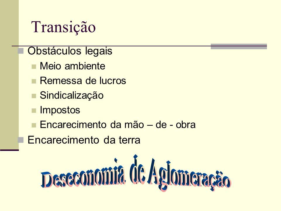 Transição Obstáculos legais Meio ambiente Remessa de lucros Sindicalização Impostos Encarecimento da mão – de - obra Encarecimento da terra