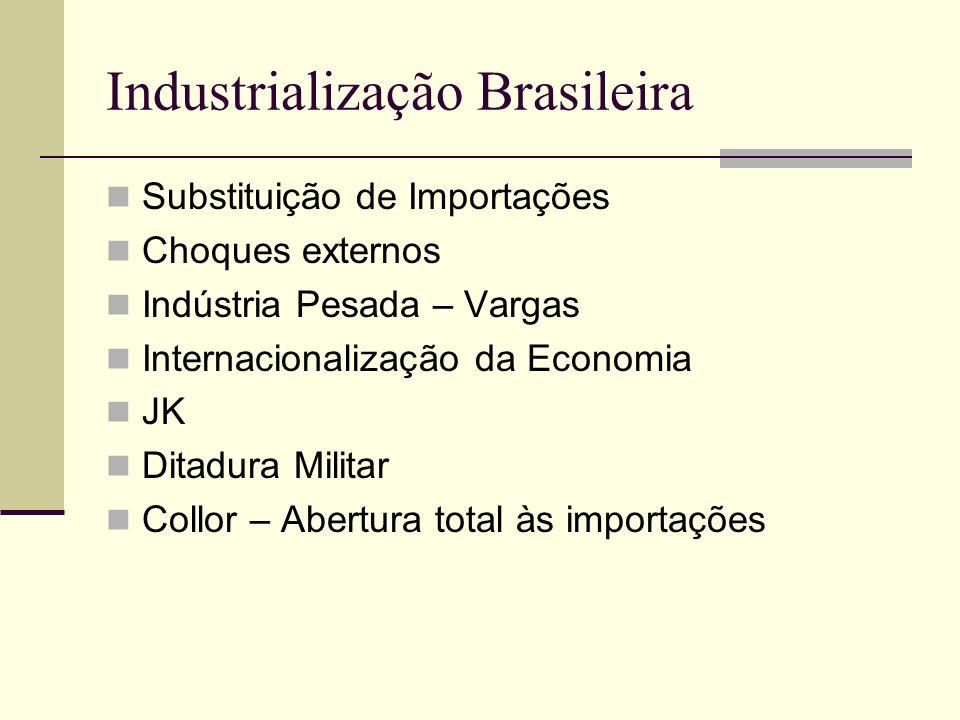 Industrialização Brasileira Substituição de Importações Choques externos Indústria Pesada – Vargas Internacionalização da Economia JK Ditadura Militar