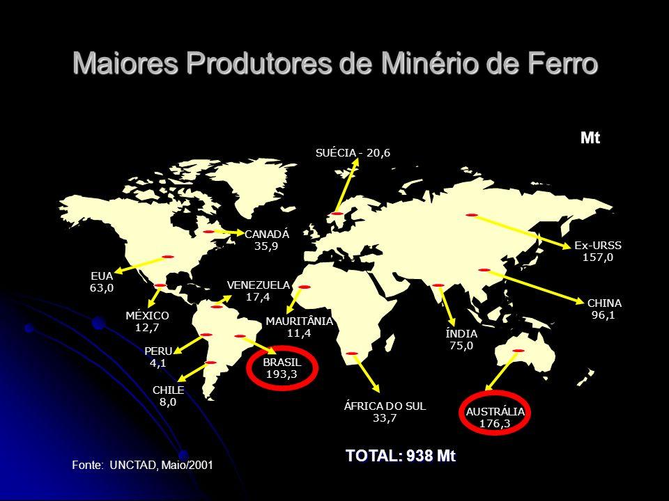 Maiores Produtores de Minério de Ferro CANADÁ 35,9 VENEZUELA 17,4 MAURITÂNIA 11,4 SUÉCIA - 20,6 BRASIL 193,3 AUSTRÁLIA 176,3 ÁFRICA DO SUL 33,7 Fonte: UNCTAD, Maio/2001 ÍNDIA 75,0 EUA 63,0 Ex-URSS 157,0 CHINA 96,1 MÉXICO 12,7 CHILE 8,0 PERU 4,1 TOTAL: 938 Mt Mt