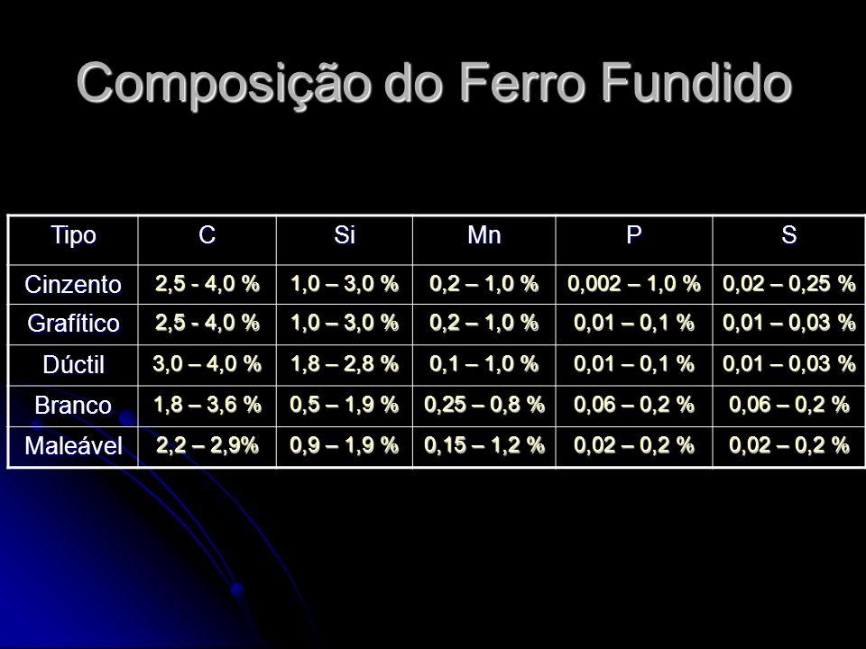 TipoCSiMnPS Cinzento 2,5 - 4,0 % 1,0 – 3,0 % 0,2 – 1,0 % 0,002 – 1,0 % 0,02 – 0,25 % Grafítico 2,5 - 4,0 % 1,0 – 3,0 % 0,2 – 1,0 % 0,01 – 0,1 % 0,01 – 0,03 % Dúctil 3,0 – 4,0 % 1,8 – 2,8 % 0,1 – 1,0 % 0,01 – 0,1 % 0,01 – 0,03 % Branco 1,8 – 3,6 % 0,5 – 1,9 % 0,25 – 0,8 % 0,06 – 0,2 % Maleável 2,2 – 2,9% 0,9 – 1,9 % 0,15 – 1,2 % 0,02 – 0,2 % Composição do Ferro Fundido