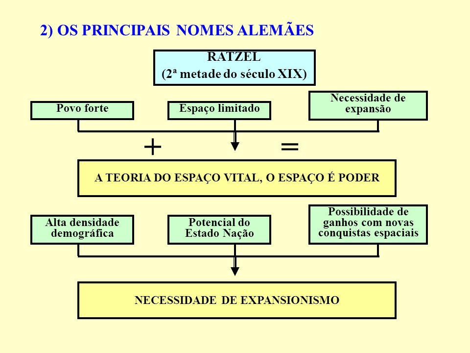 2) OS PRINCIPAIS NOMES ALEMÃES Povo forteEspaço limitado Necessidade de expansão A TEORIA DO ESPAÇO VITAL, O ESPAÇO É PODER RATZEL (2ª metade do sécul