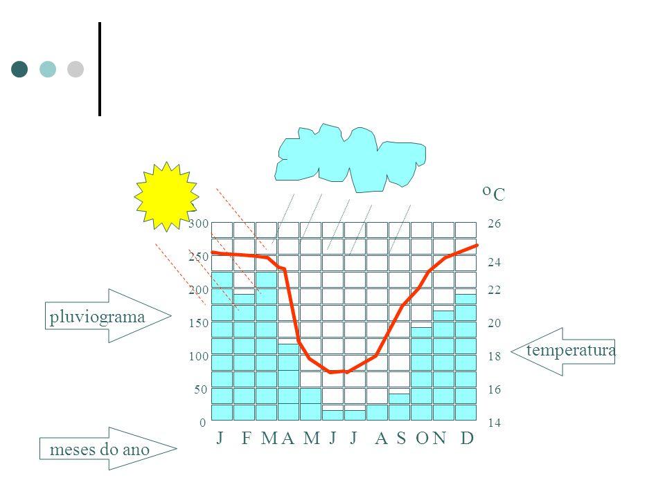 Climograma meses do ano J F M A M J J A S O N D pluviograma mm 50 0 100 150 200 250 300 temperatura o C 26 24 22 20 18 16 14