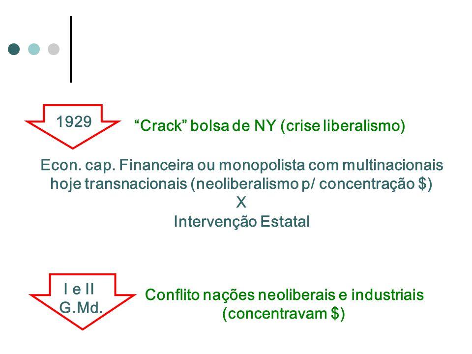 1929 Crack bolsa de NY (crise liberalismo) Econ. cap. Financeira ou monopolista com multinacionais hoje transnacionais (neoliberalismo p/ concentração