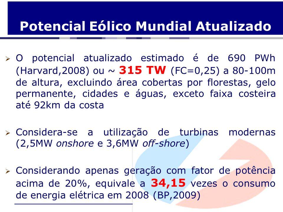 Potencial Eólico Mundial Atualizado O potencial atualizado estimado é de 690 PWh (Harvard,2008) ou ~ 315 TW (FC=0,25) a 80-100m de altura, excluindo á