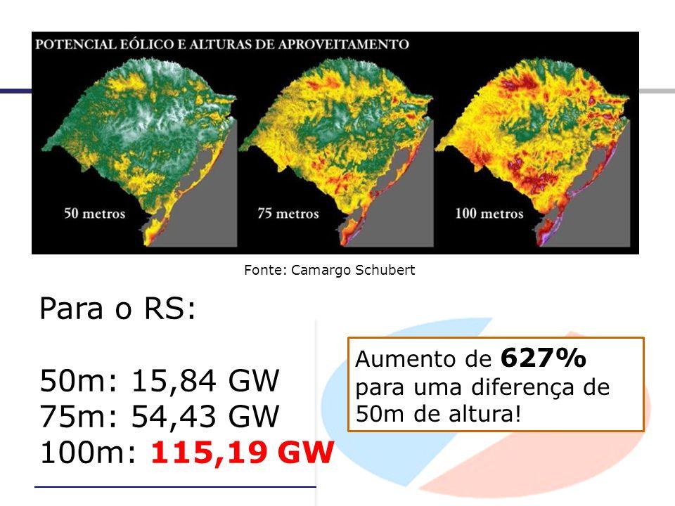 Fonte: Camargo Schubert Para o RS: 50m: 15,84 GW 75m: 54,43 GW 100m: 115,19 GW Aumento de 627% para uma diferença de 50m de altura!